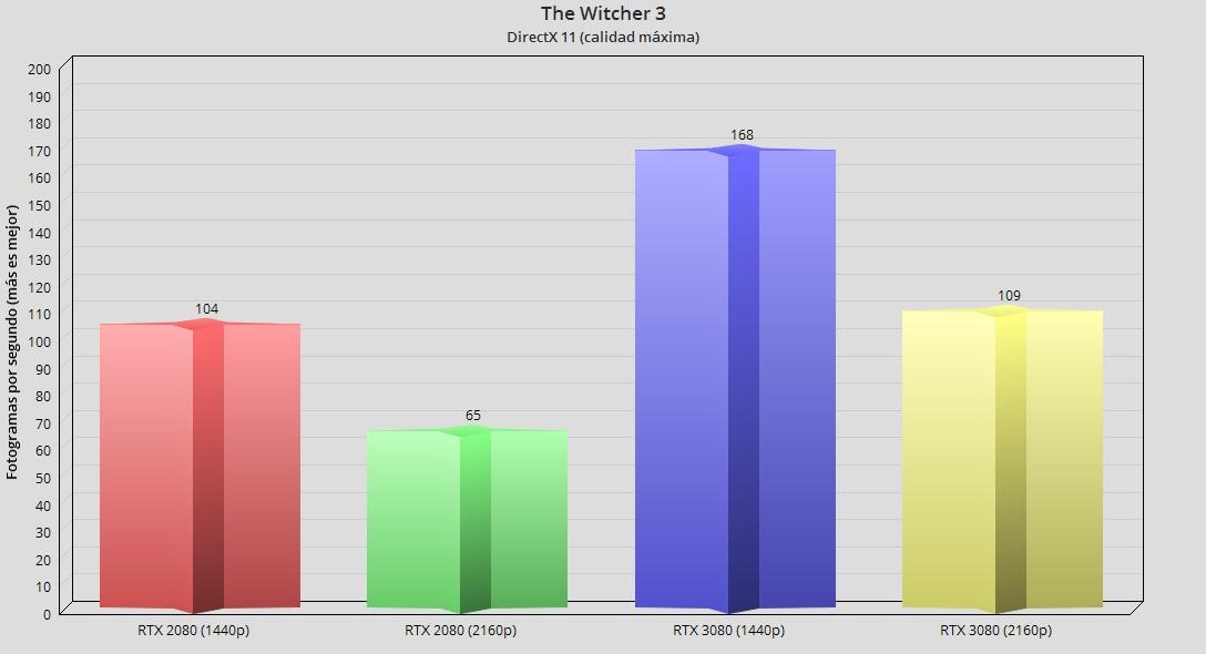 GeForce RTX 3080, análisis: la consagración del trazado de rayos 91