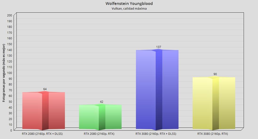 GeForce RTX 3080, análisis: la consagración del trazado de rayos 117