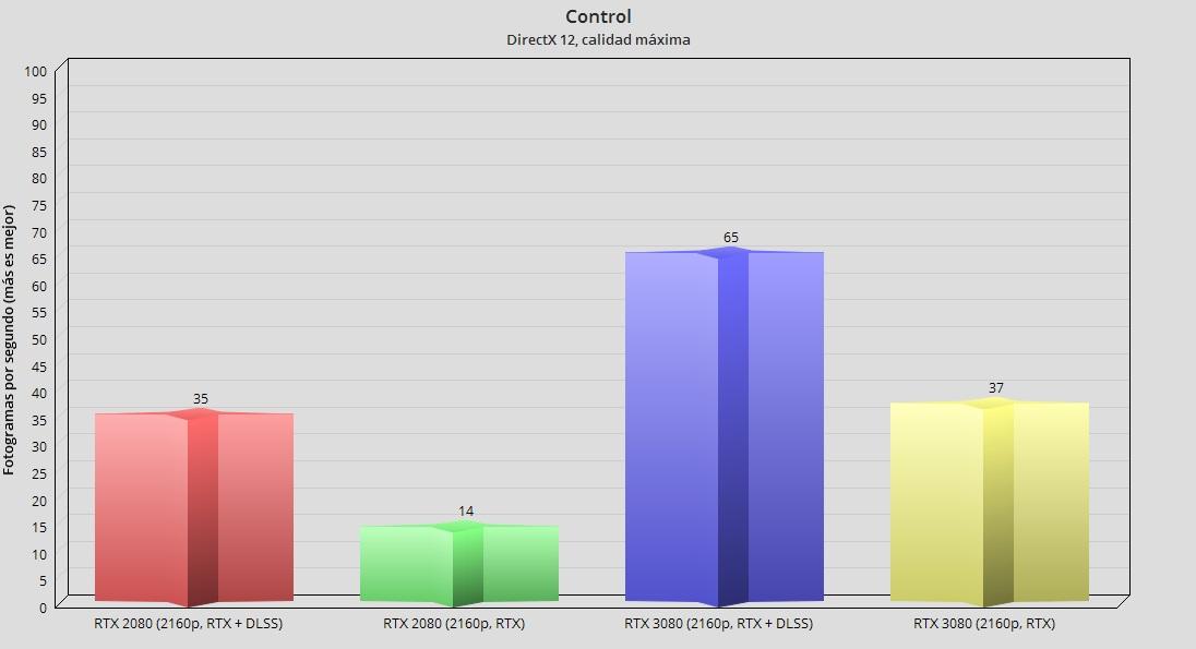GeForce RTX 3080, análisis: la consagración del trazado de rayos 109