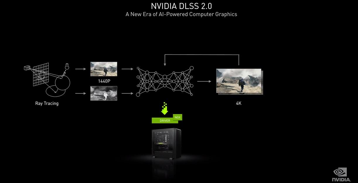 NVIDIA Ampere, trazado de rayos y resolución 8K se dan la mano en uno de los mayores saltos generacionales de la historia 53