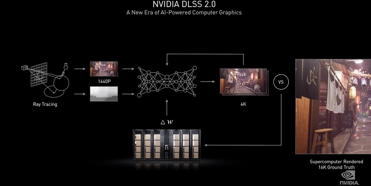 NVIDIA Ampere, trazado de rayos y resolución 8K se dan la mano en uno de los mayores saltos generacionales de la historia 51