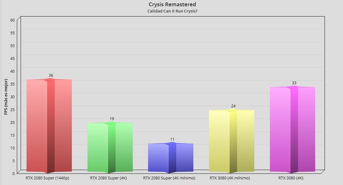 Crysis Remastered, análisis: un desafío para cualquier PC tope de gama 45