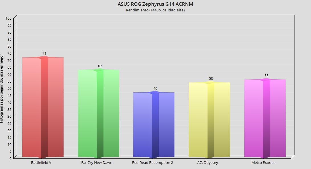 ASUS ROG Zephyrus G14 ACRNM, análisis: juega, y trabaja, con estilo 75