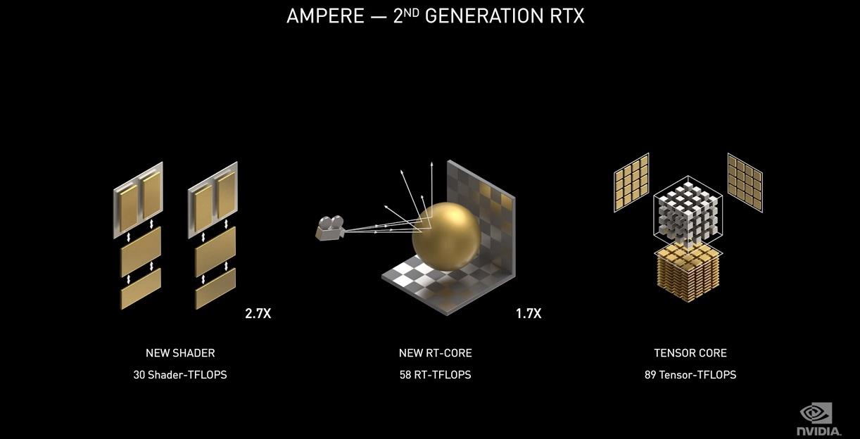 NVIDIA Ampere, trazado de rayos y resolución 8K se dan la mano en uno de los mayores saltos generacionales de la historia 38