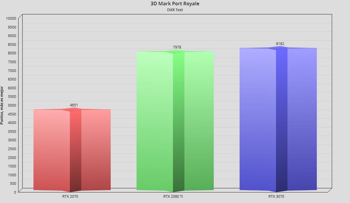 GeForce RTX 3070, análisis: un paso adelante hacia la democratización del trazado de rayos 110