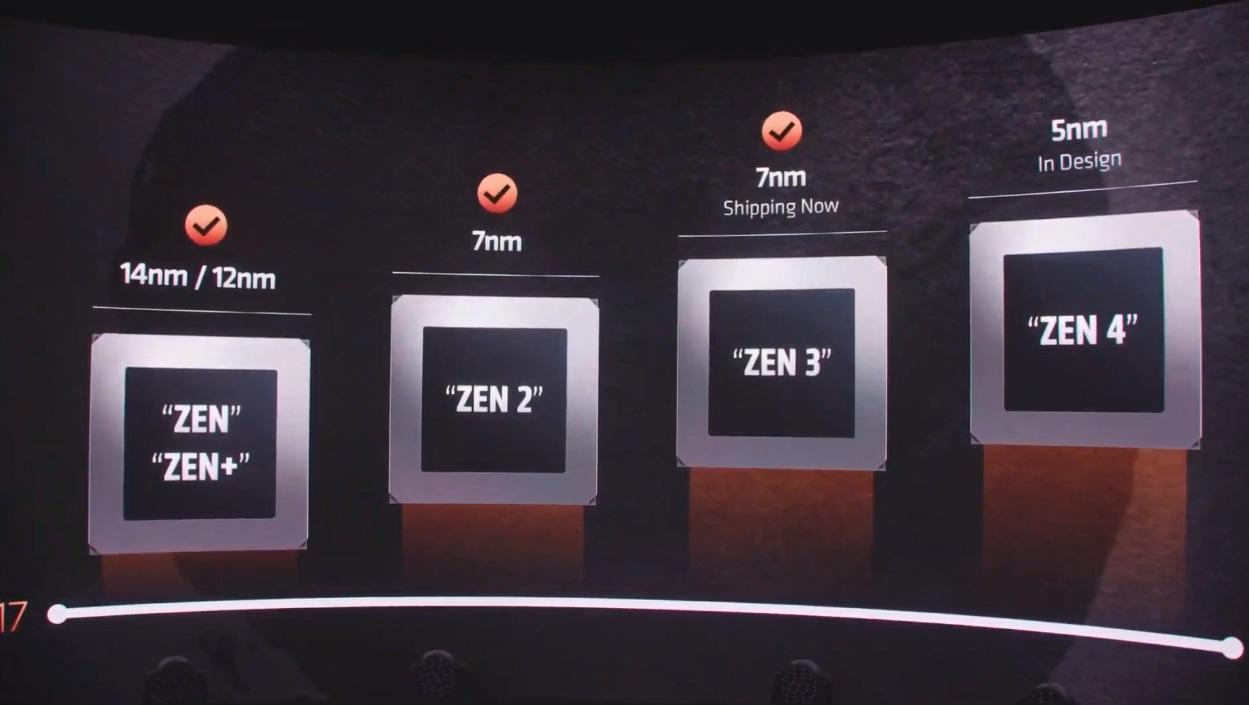 AMD presenta Zen 3 y los Ryzen 5000: un salto enorme que deja a Intel en una situación complicada 59