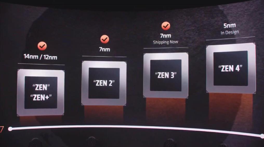AMD Ryzen 5000 Mobile confirma un aumento significativo en rendimiento 32