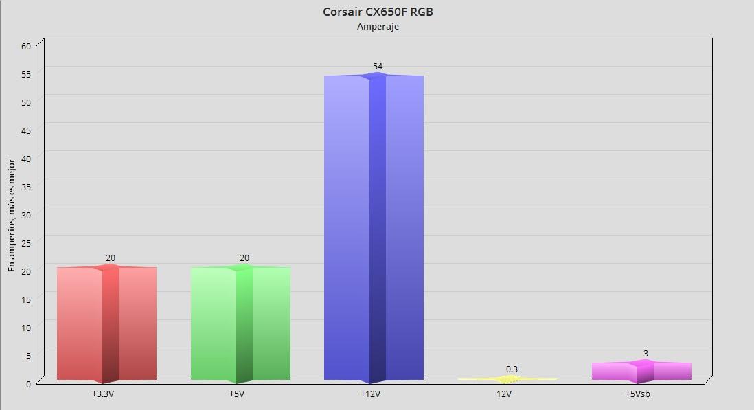 Corsair CX650F RGB, análisis: potencia modular con un toque de color 54
