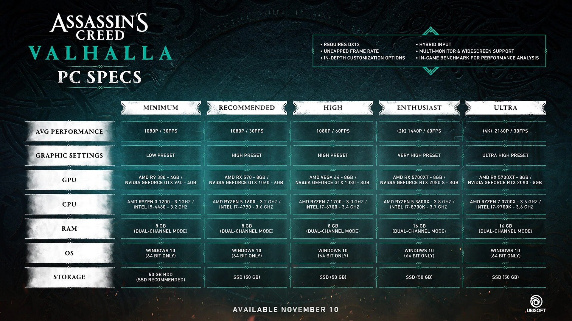 Requisitos Assassin's Creed Valhalla