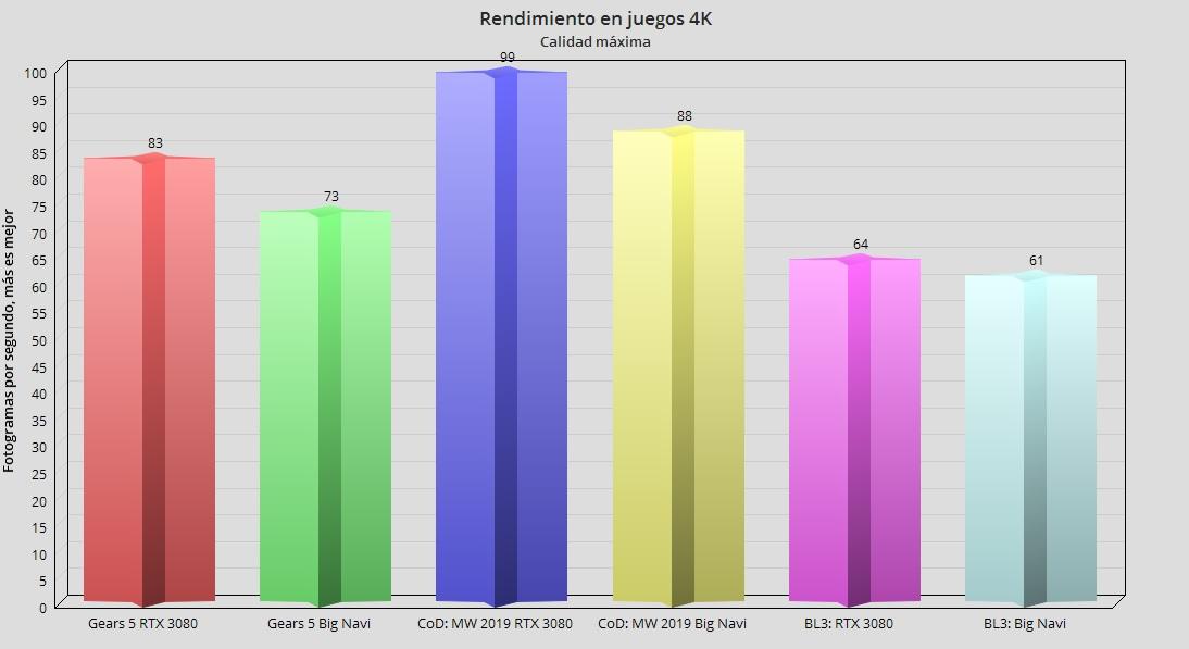 La Radeon RX 6000 Big Navi es menos potente que la RTX 3080, está confirmado 33
