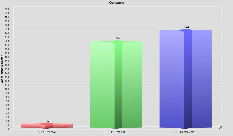 GeForce RTX 3070, análisis: un paso adelante hacia la democratización del trazado de rayos 120