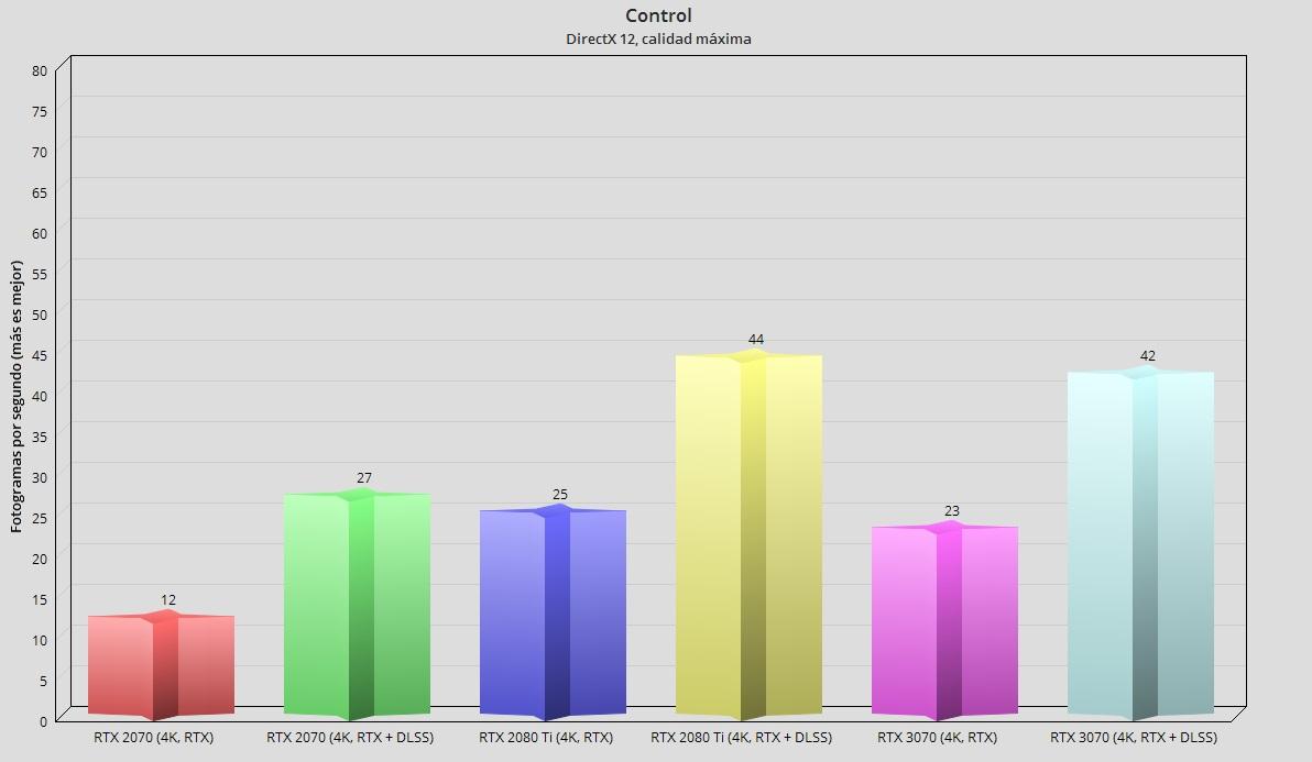 GeForce RTX 3070, análisis: un paso adelante hacia la democratización del trazado de rayos 112