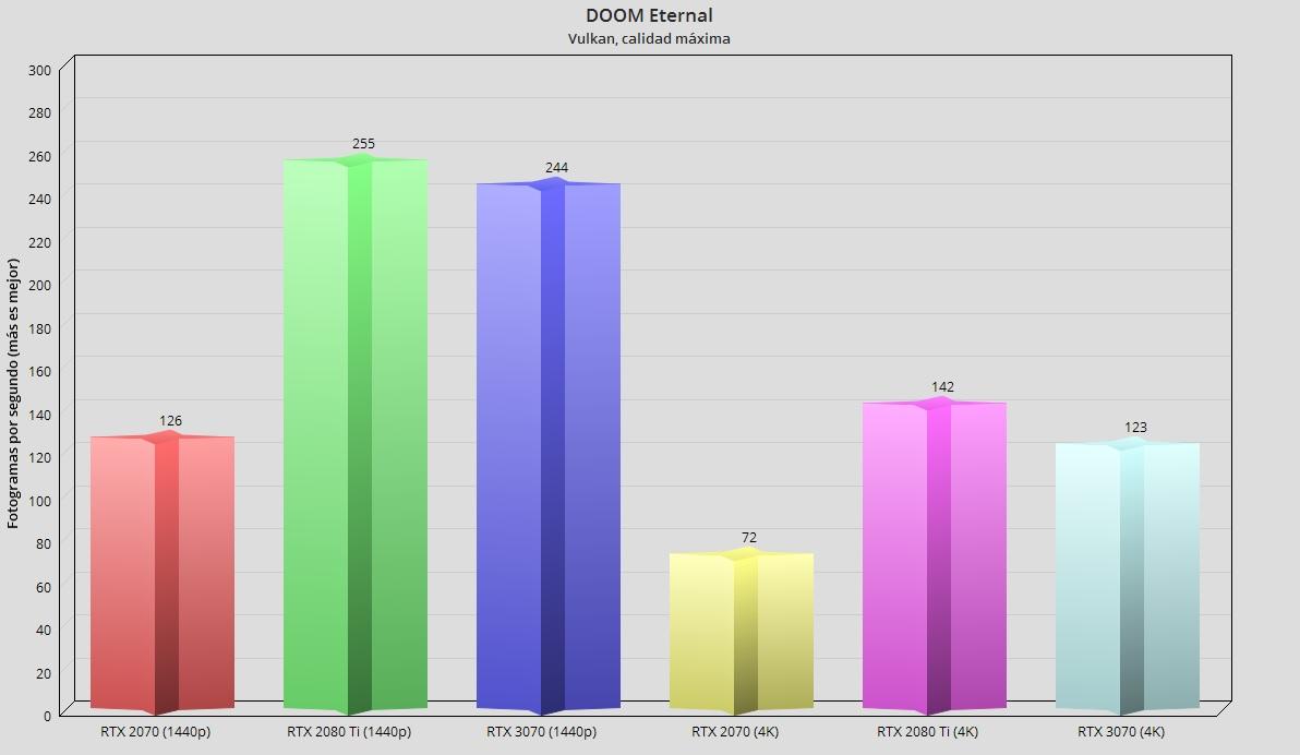 GeForce RTX 3070, análisis: un paso adelante hacia la democratización del trazado de rayos 82