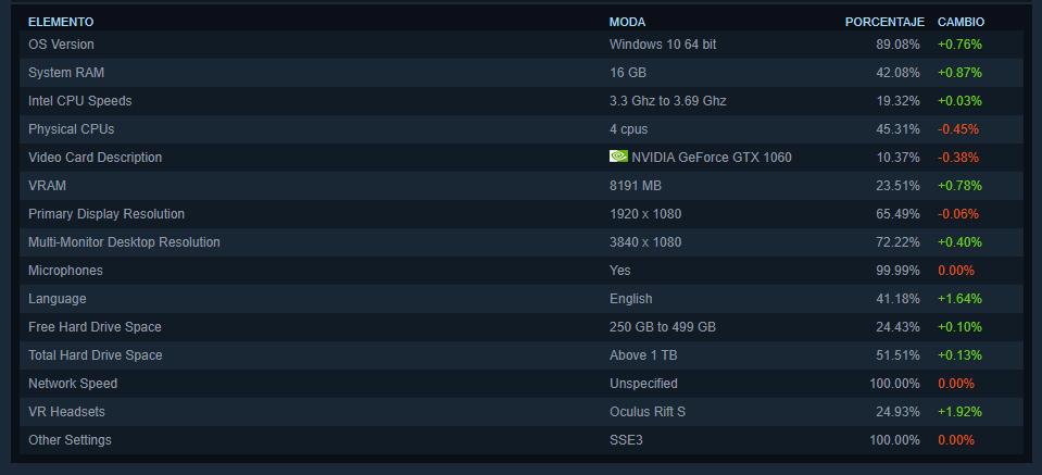 Encuesta de Steam