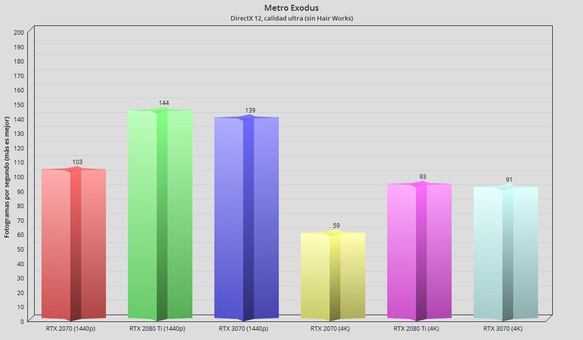 GeForce RTX 3070, análisis: un paso adelante hacia la democratización del trazado de rayos 100