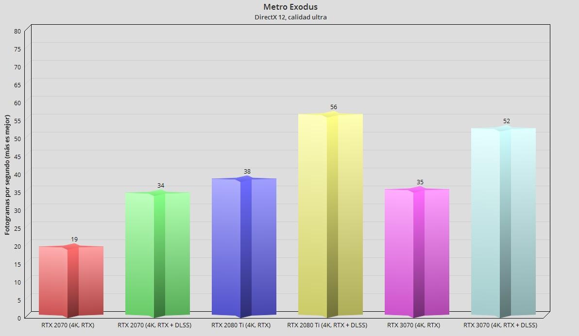 GeForce RTX 3070, análisis: un paso adelante hacia la democratización del trazado de rayos 116