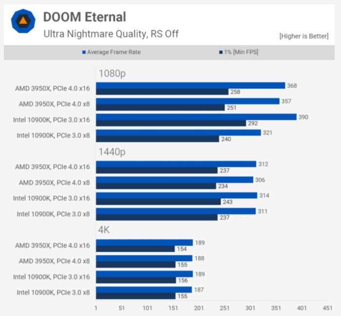 PCIe 4.0 frente a PCIe 3.0 ¿Hasta dónde llegan las mejoras en juegos? 32