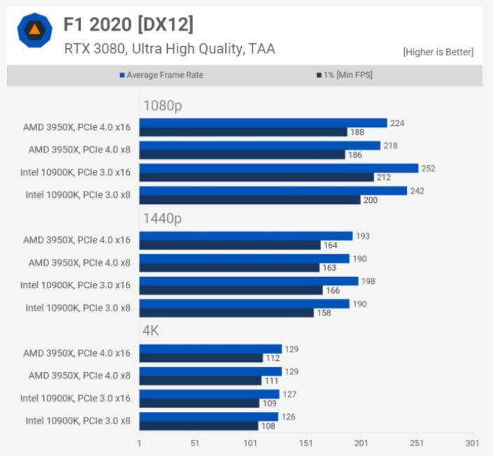 PCIe 4.0 frente a PCIe 3.0 ¿Hasta dónde llegan las mejoras en juegos? 34