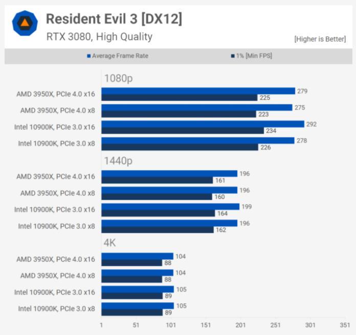 PCIe 4.0 frente a PCIe 3.0 ¿Hasta dónde llegan las mejoras en juegos? 36