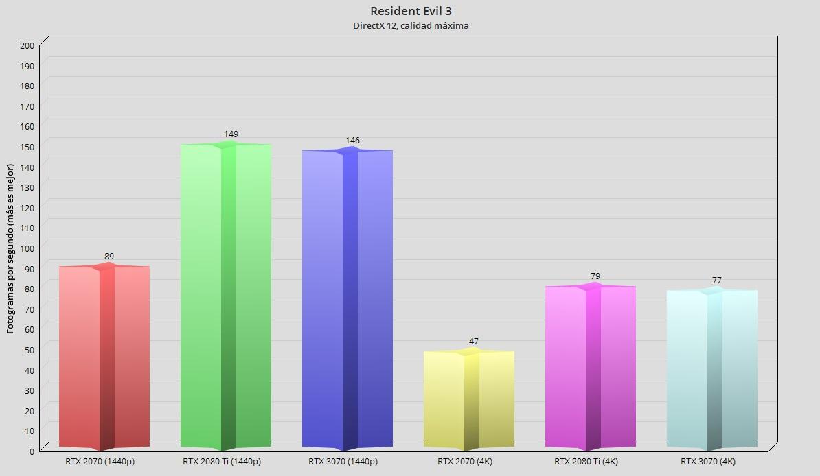 GeForce RTX 3070, análisis: un paso adelante hacia la democratización del trazado de rayos 98