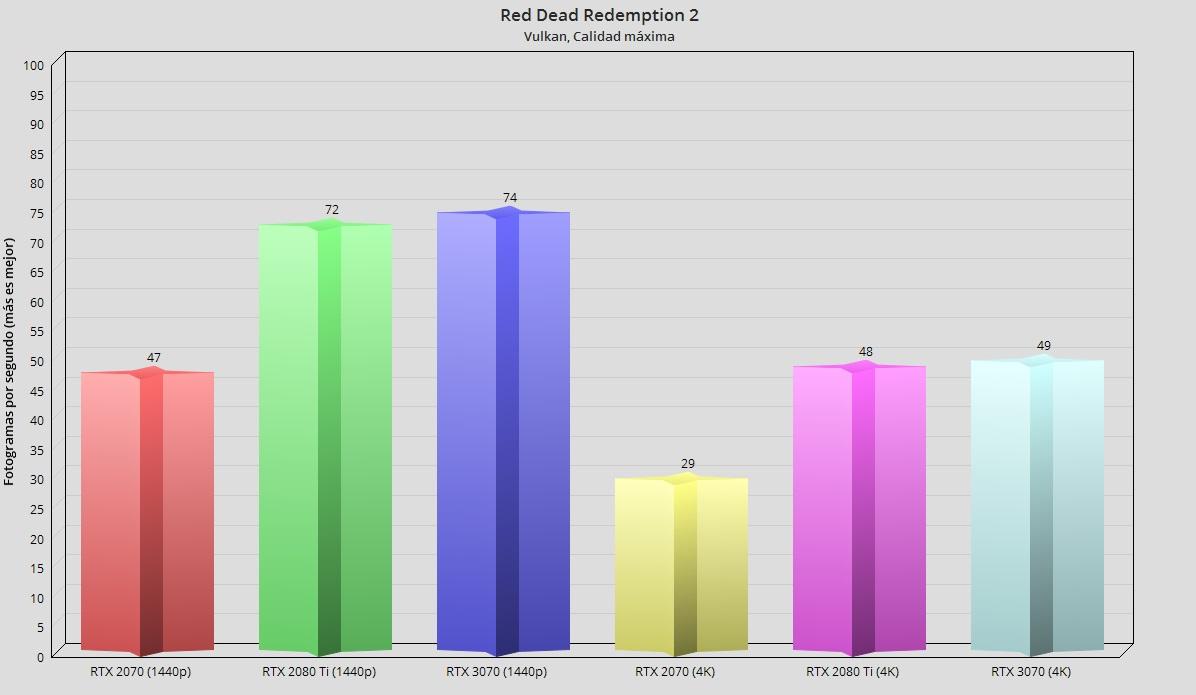 GeForce RTX 3070, análisis: un paso adelante hacia la democratización del trazado de rayos 88