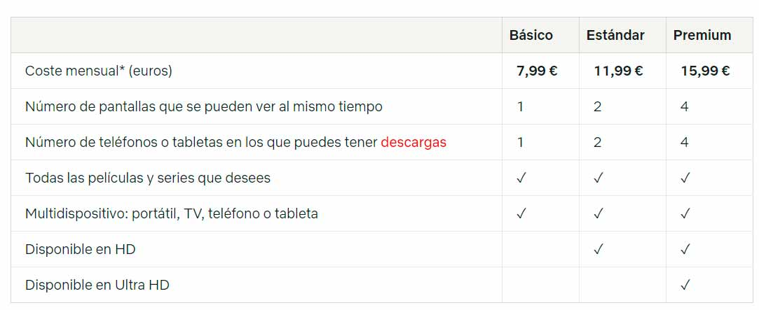 Tarifas Netflix España
