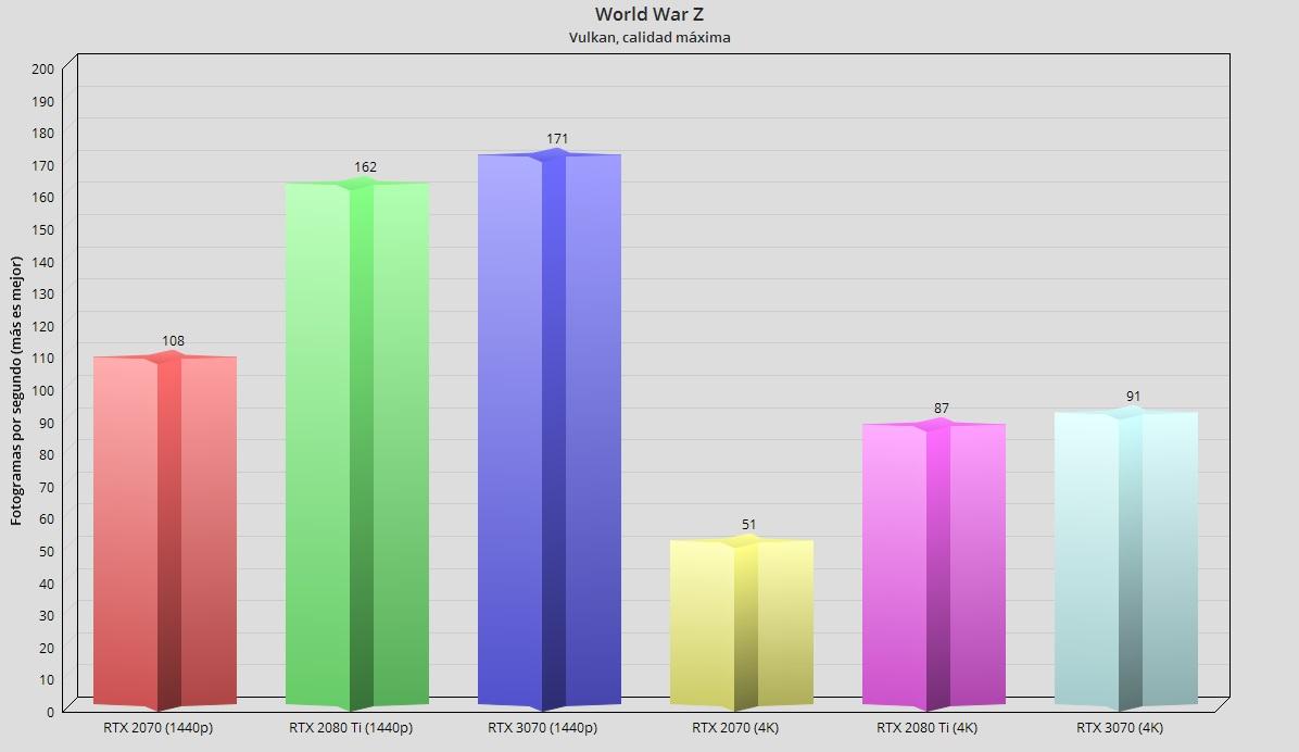 GeForce RTX 3070, análisis: un paso adelante hacia la democratización del trazado de rayos 104