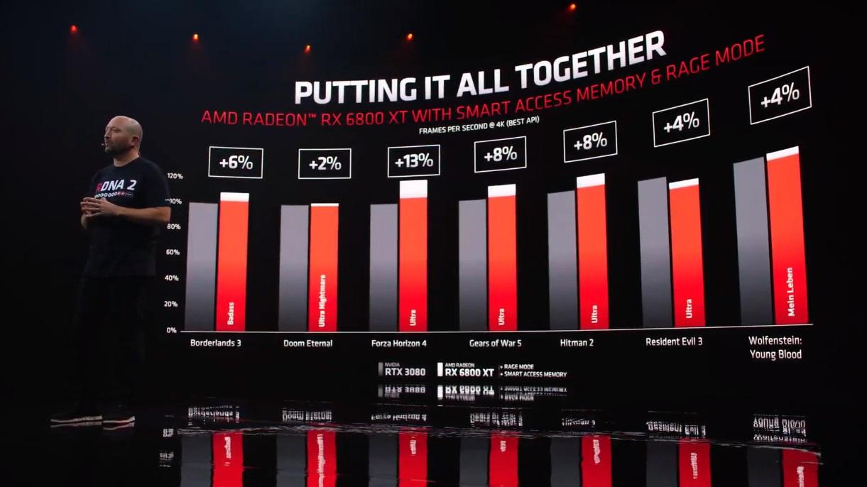 AMD Radeon RX 6900 XT, Radeon RX 6800 XT y Radeon RX 6800: especificaciones y precios 36