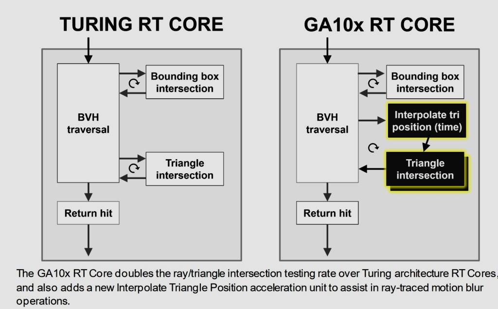 GeForce RTX 3070, análisis: un paso adelante hacia la democratización del trazado de rayos 44