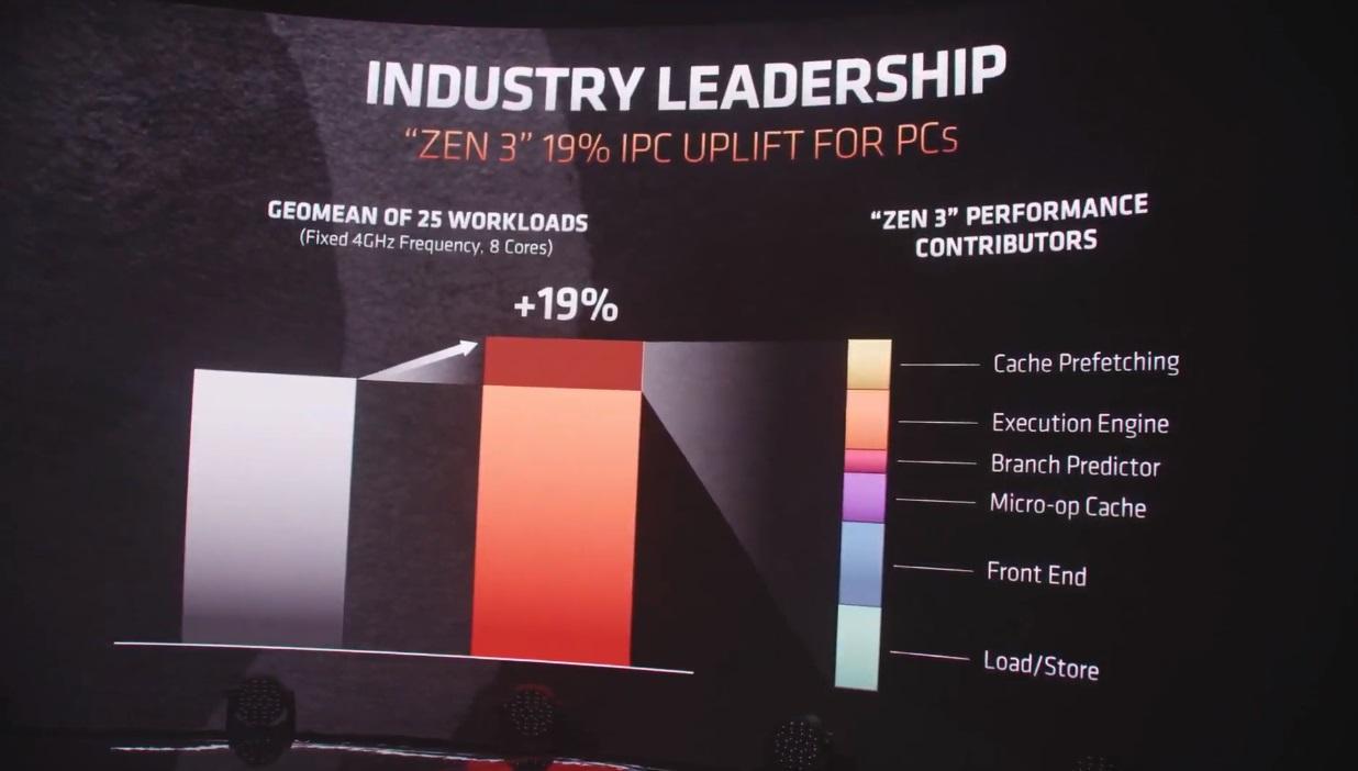 AMD presenta Zen 3 y los Ryzen 5000: un salto enorme que deja a Intel en una situación complicada 35