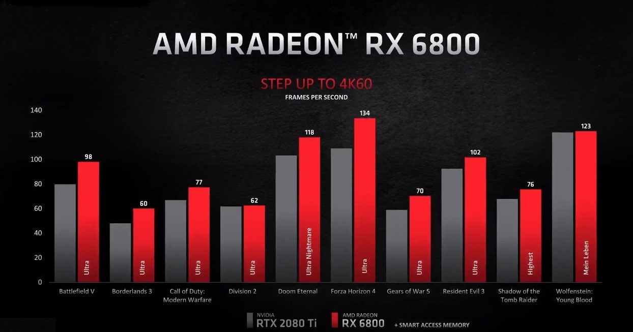 AMD Radeon RX 6900 XT, Radeon RX 6800 XT y Radeon RX 6800: especificaciones y precios 48