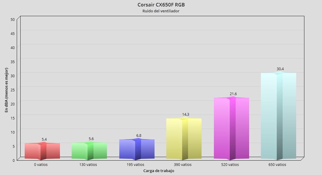 Corsair CX650F RGB, análisis: potencia modular con un toque de color 60