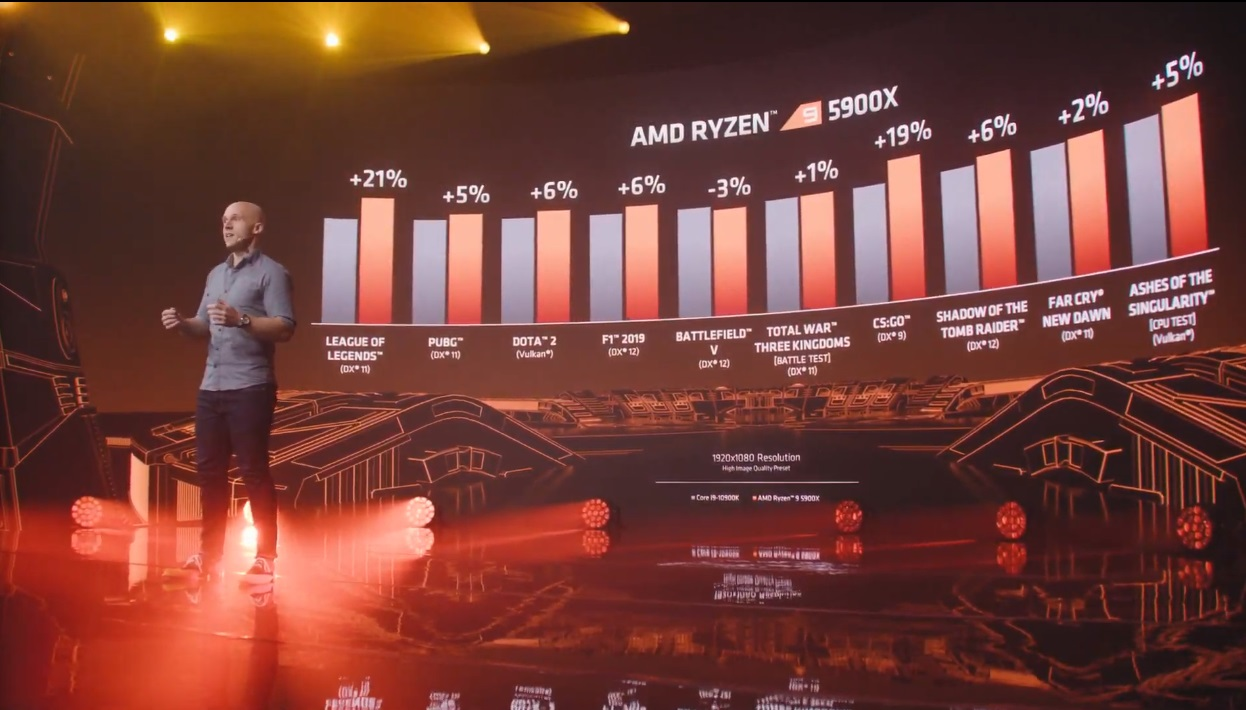AMD presenta Zen 3 y los Ryzen 5000: un salto enorme que deja a Intel en una situación complicada 47