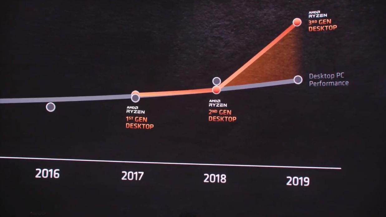 AMD presenta Zen 3 y los Ryzen 5000: un salto enorme que deja a Intel en una situación complicada 30