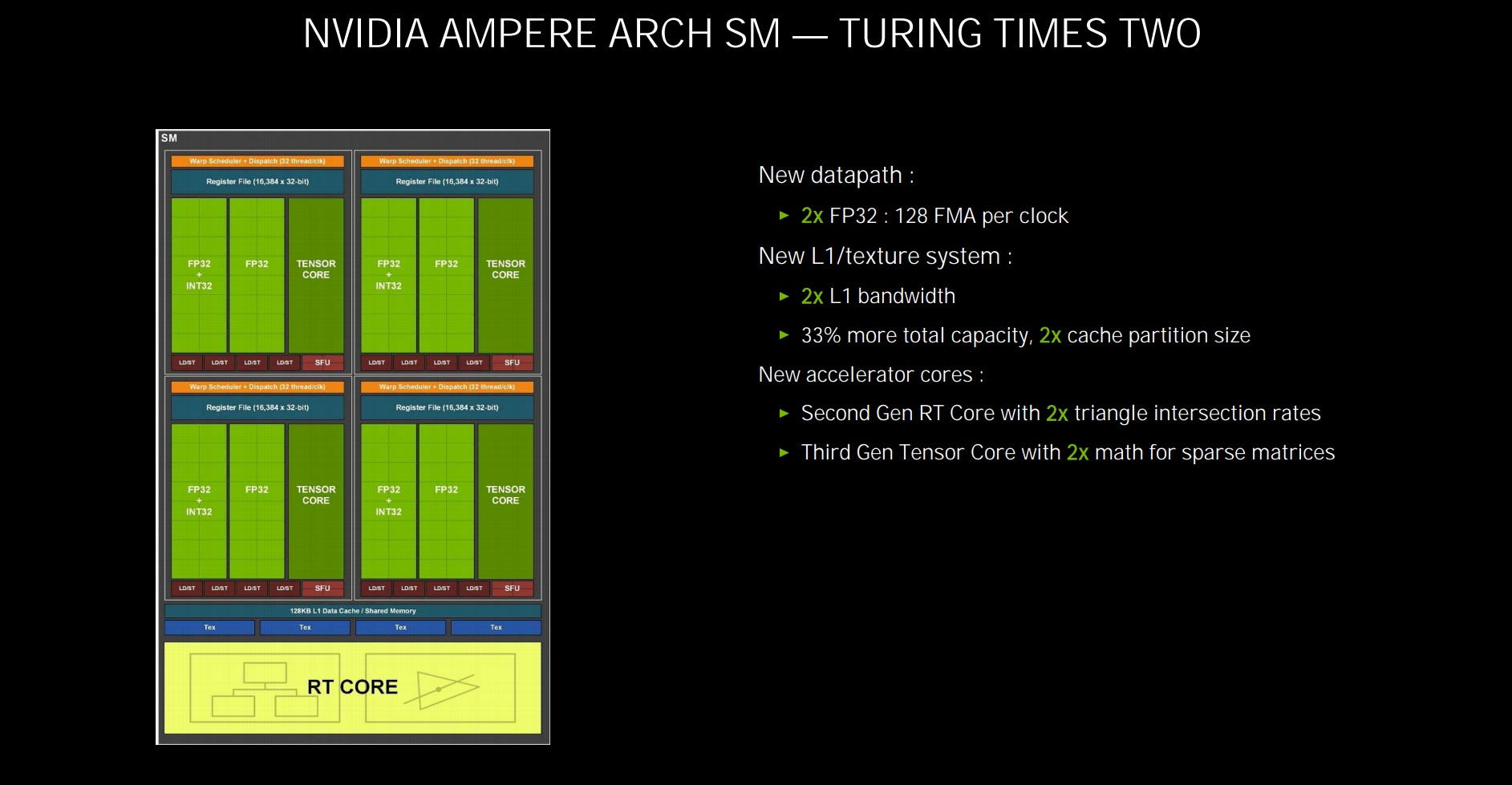 GeForce RTX 3050 Ti utilizará Ampere