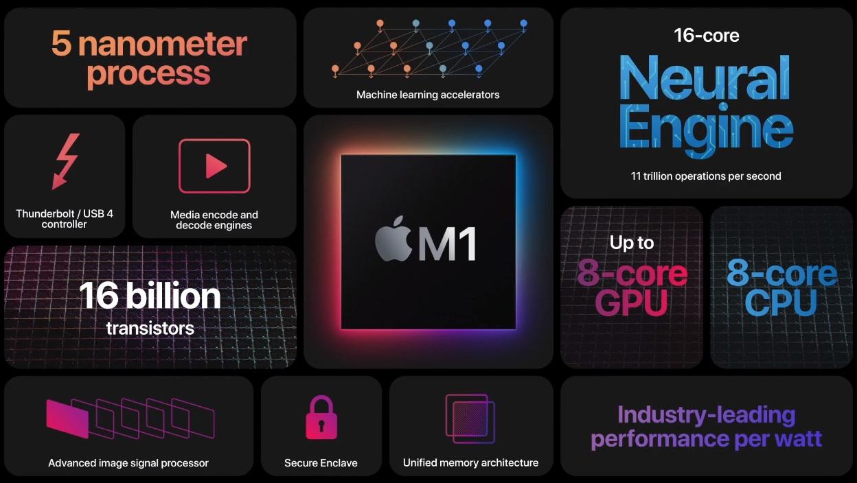 Apple M1, el chip que marca el adiós a Intel en los Mac