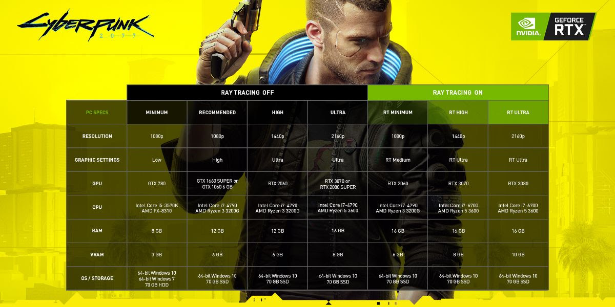 Cyberpunk 2077: Technical Requirements and Unreleased Images with RT
