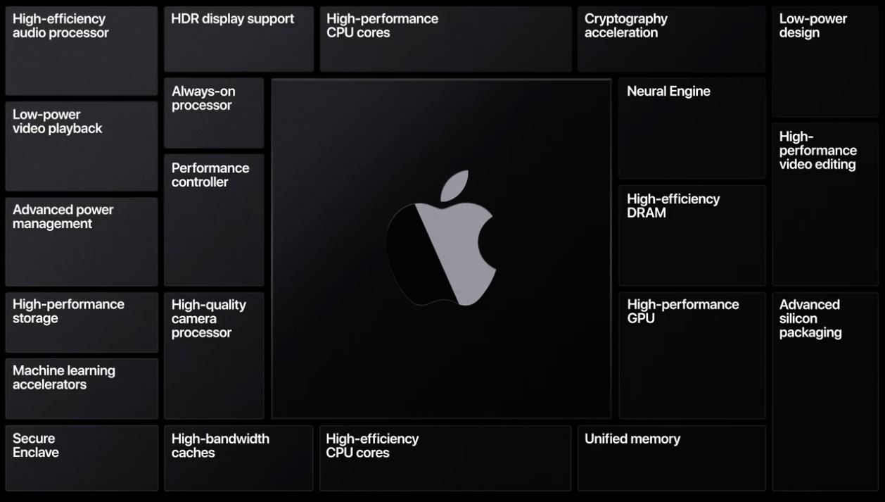 Mac con Apple Silicon: todo lo que debes saber y hoja de ruta del lanzamiento 33