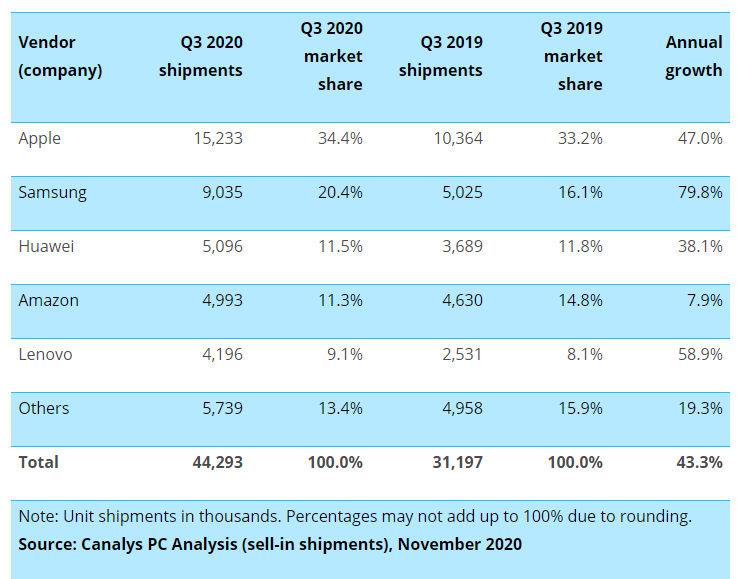 El mercado del PC crece con fuerza después de muchos años de caída 32
