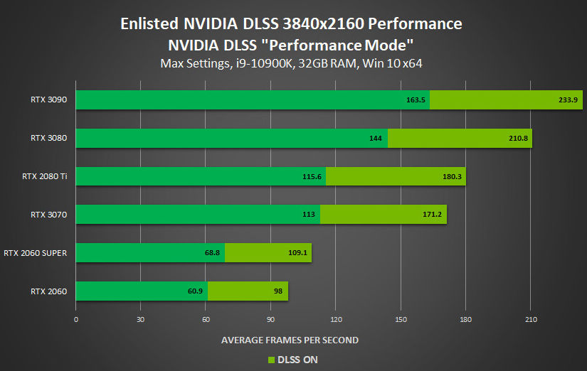 NVIDIA Enables DLSS in Four New Games to Increase Performance 31
