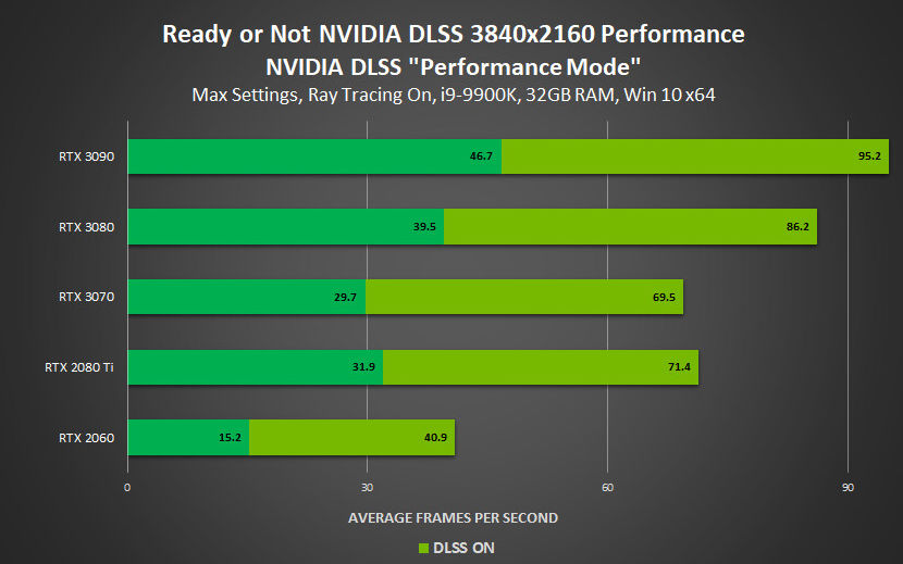 NVIDIA Enables DLSS in Four New Games to Increase Performance 33