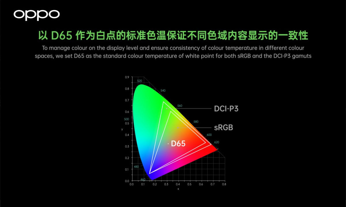 Oppo Full-path colores 10 bits Find X3