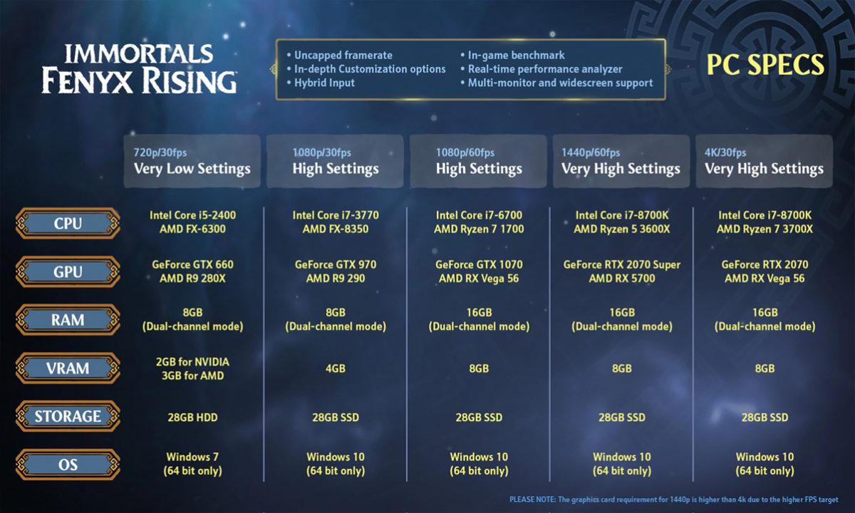 Requisitos Immortals Fenyx Rising PC