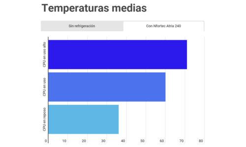Temperaturas con Nfortec Atria 240