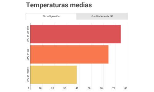 Temperaturas sin Nfortec Atria 240