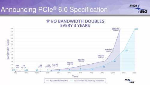 Vía libre para PCIe 6.0
