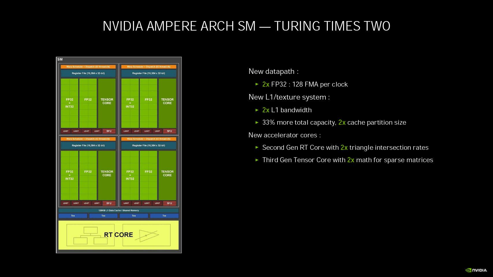 GeForce RTX 3060 Ti, análisis: una gama media con aires de gama alta 63
