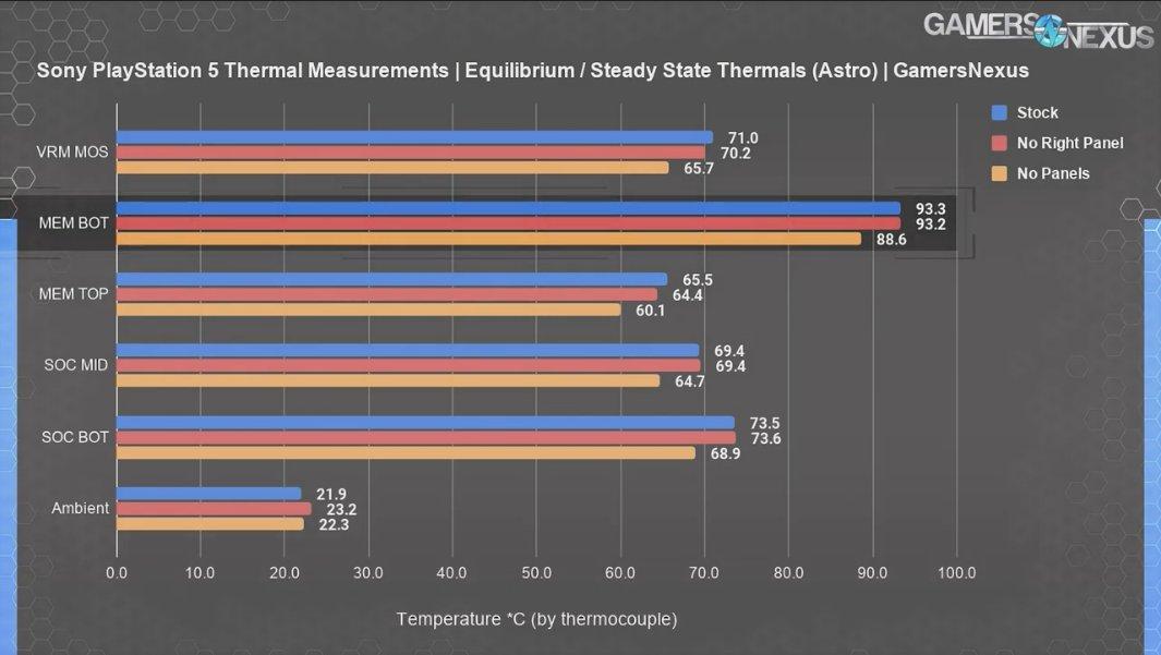 memoria GDDR6 de PS5 temperaturas