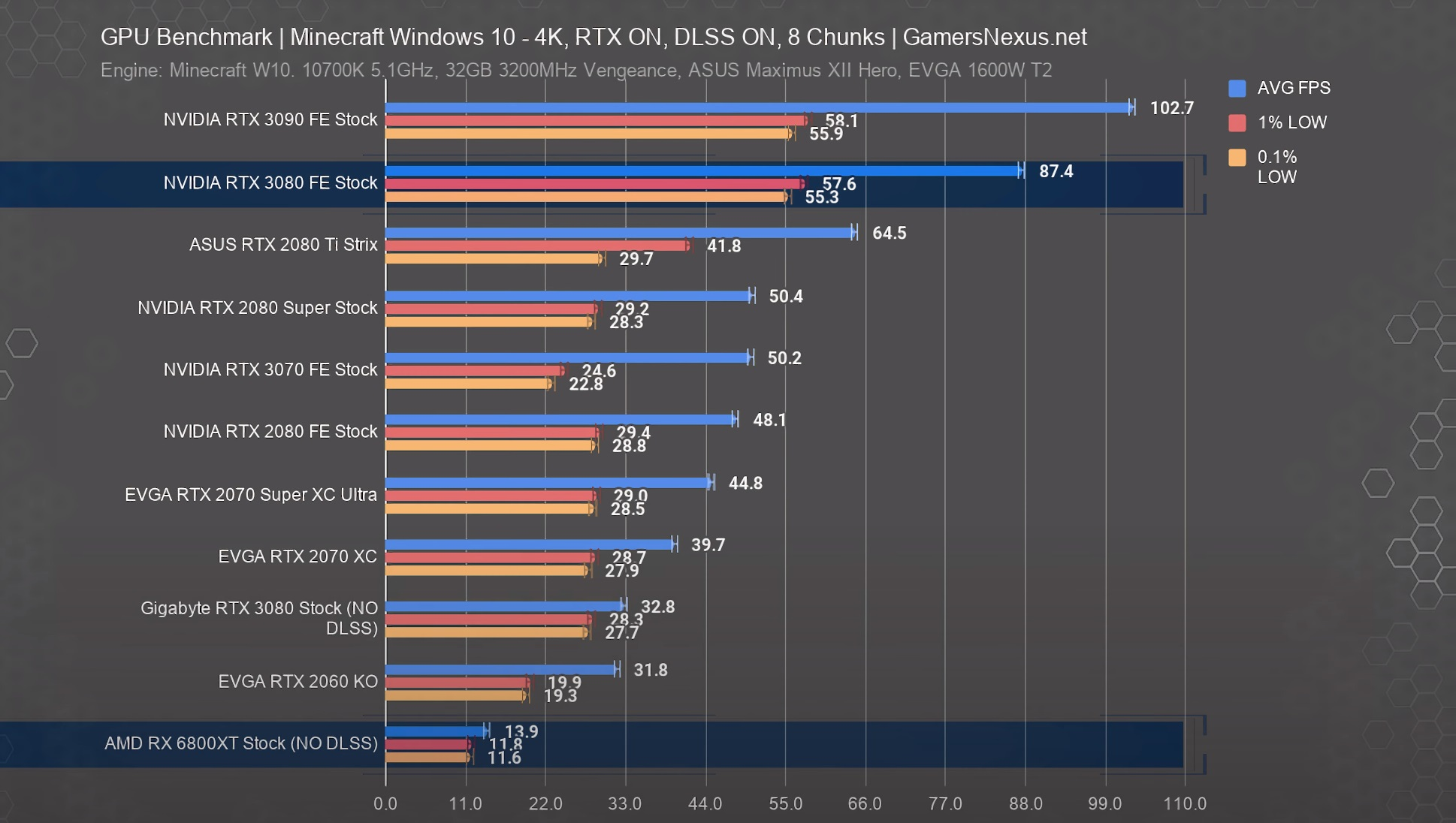 Rendimiento de las Radeon RX 6800 y Radeon 6800 XT: NVIDIA tiene una arquitectura más avanzada 40