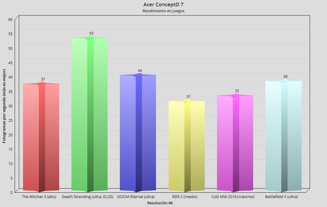 Acer ConceptD 7, análisis: una pantalla de ensueño 76